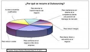 outsourcing-300x175