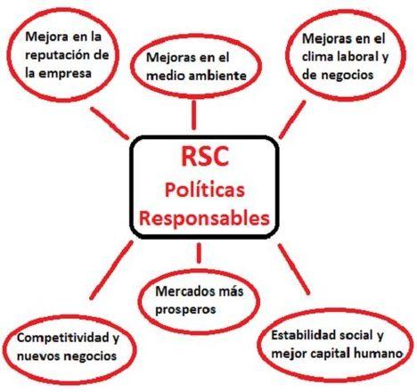 Beneficios de la RSC en microemprendimientos
