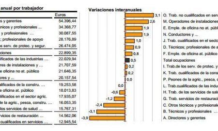 salario trabajadores 2011