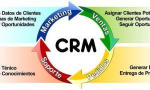 Cómo pueden ayudar las herramientas CRM a la mejora de la productividad y las ventas