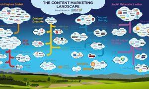 Características del Inbound Marketing