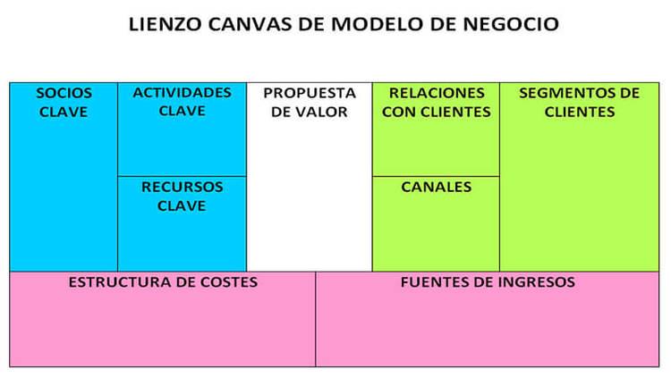 lienzo canvas modelo de negocio