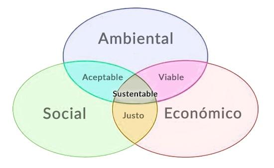 ejemplos de desarrollo sustentable