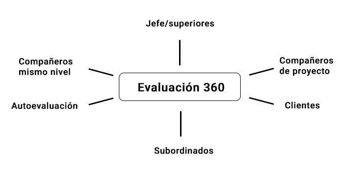 evaluación 360
