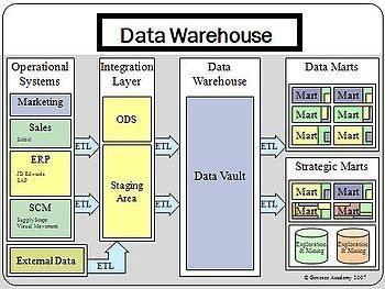 data wharehouse