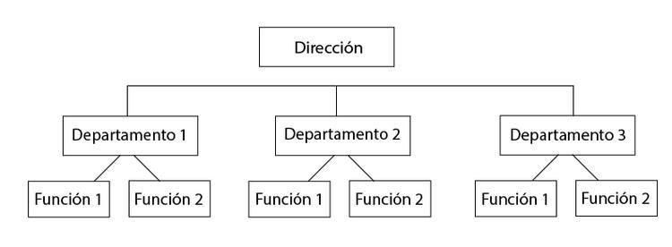 organigrama de empresa funcional