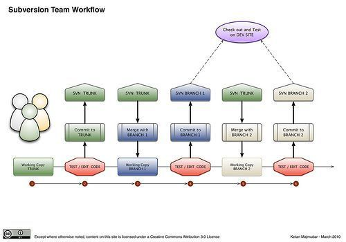 flujo de trabajo workflow