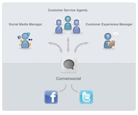 herramientas crm social
