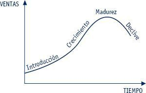 estrategia de vida del producto
