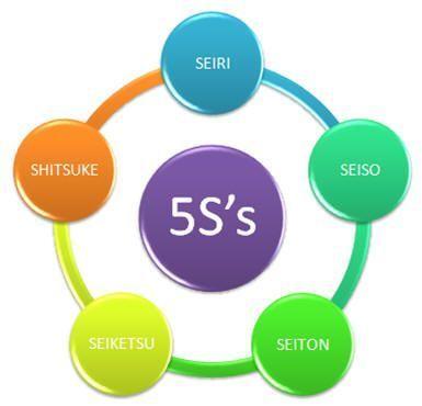 las 5s calidad empresa