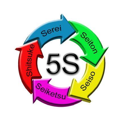 metodo de las 5S