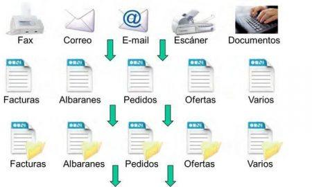 gestion documental