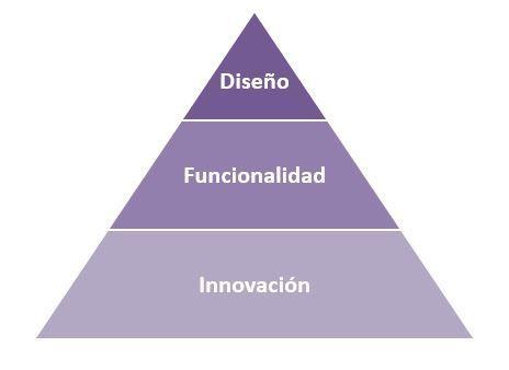 Piramide del Producto Perfecto