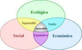 desarrollo sostenible y rsc