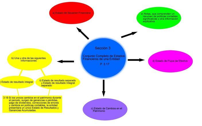 Liquidez, solvencia y rentabilidad de una empresa. - Gestion.Org