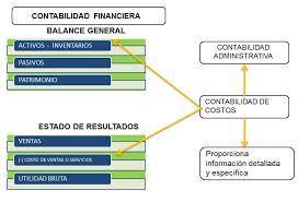 contabilidad clasificación