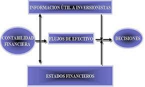 contabilidad y los EF