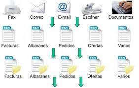 gestion documental formatos