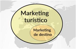 marketing turístico marketing de destino