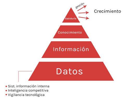 gestión del conocimiento organizacional