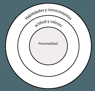gestión por competencias retos